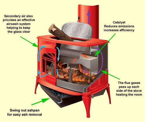 vermont-stove-schematic