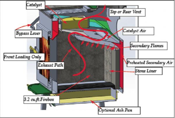 woodstock-union-hybrid-stove-600x407